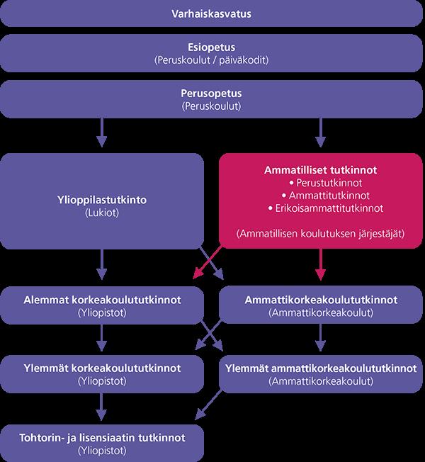 Suomen tutkinto- ja koulutusjärjestelmä